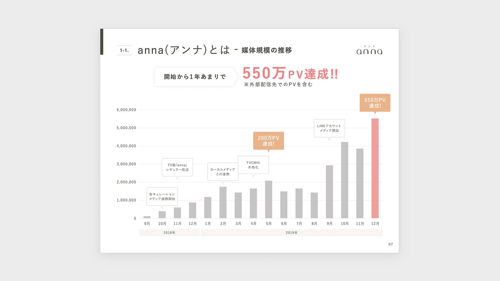 リデザインした月間PV数の推移棒グラフ