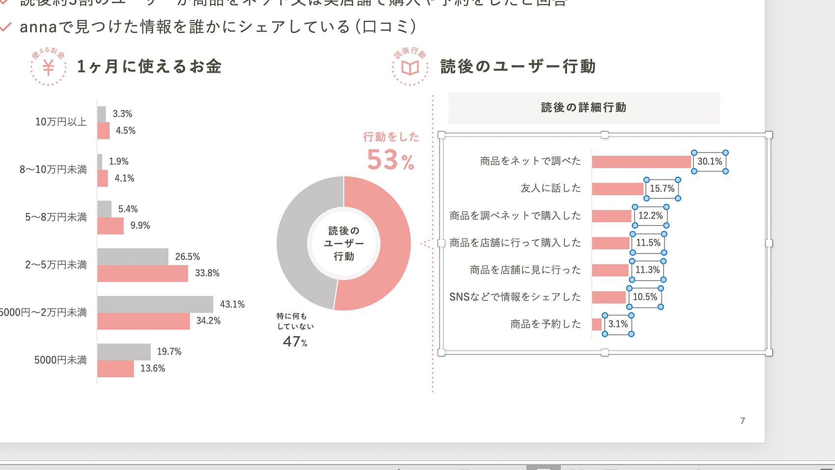 powerpointで作成したグラフ