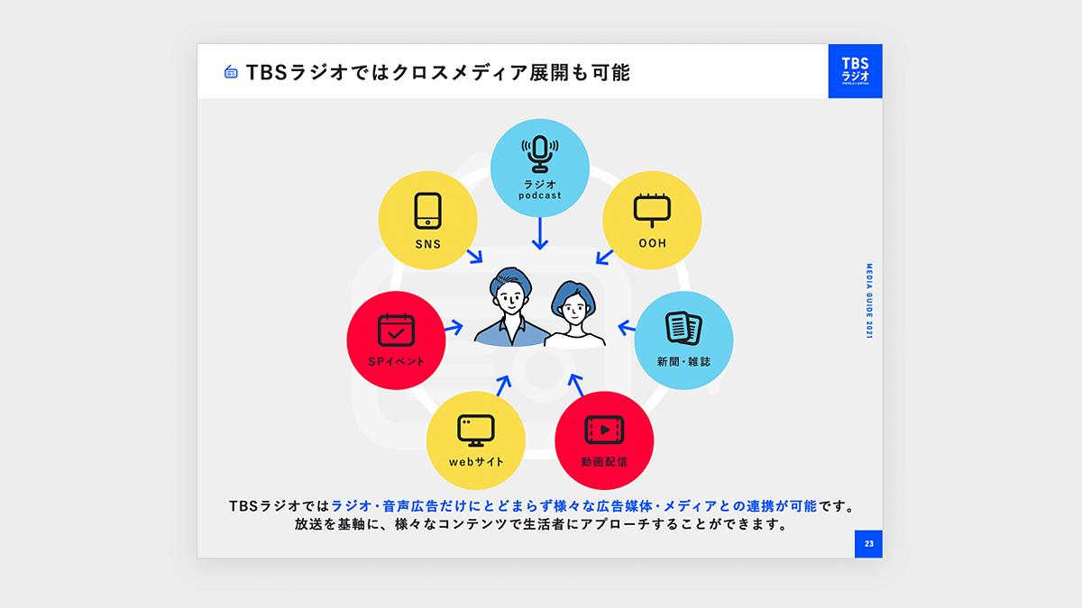 TBSラジオさんのメディアガイドデザイン