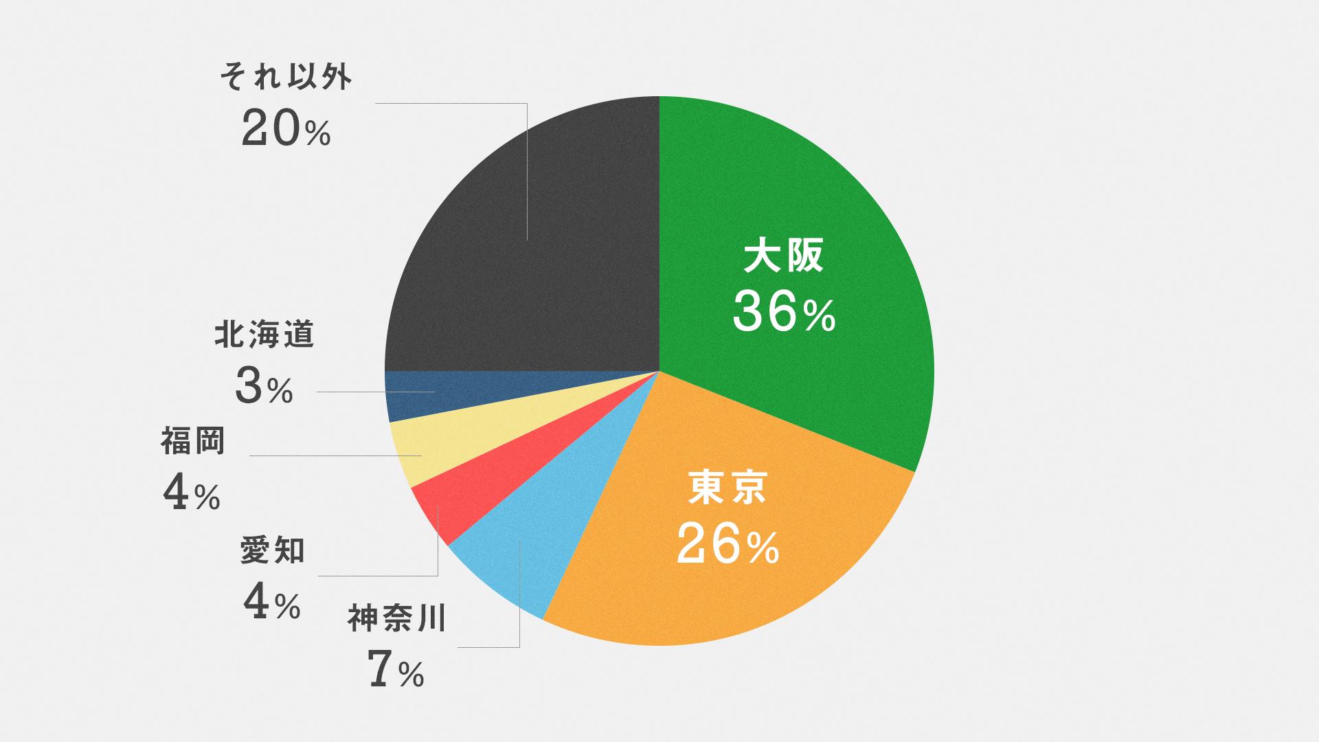 日本のどこに住んでいる人データ画像