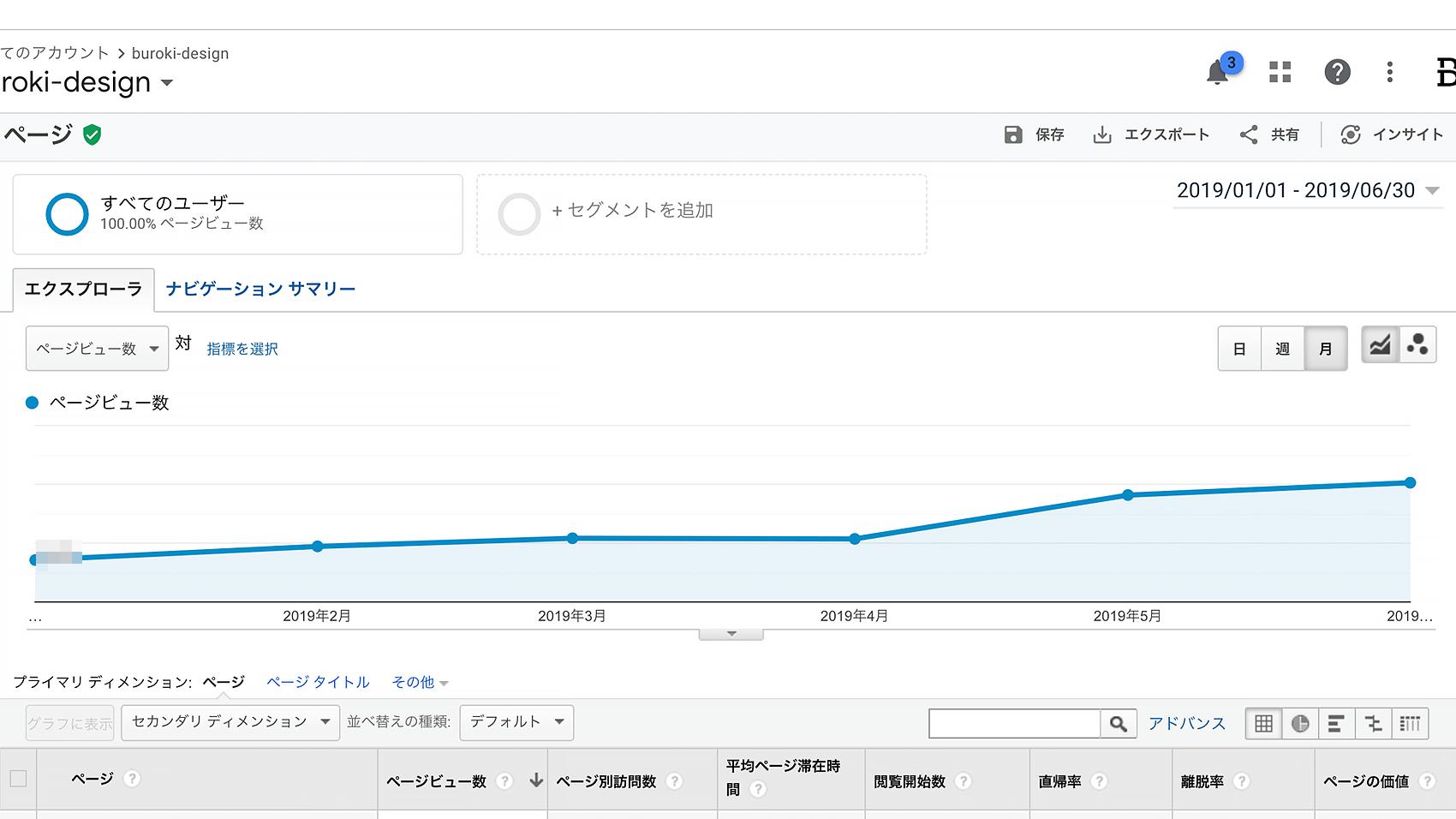 googleアナリティクスの月間PV数グラフ
