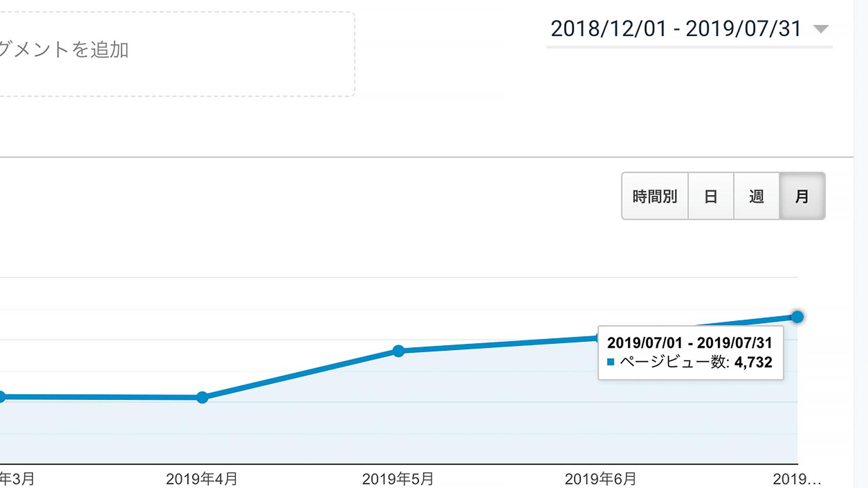 7月のPV数