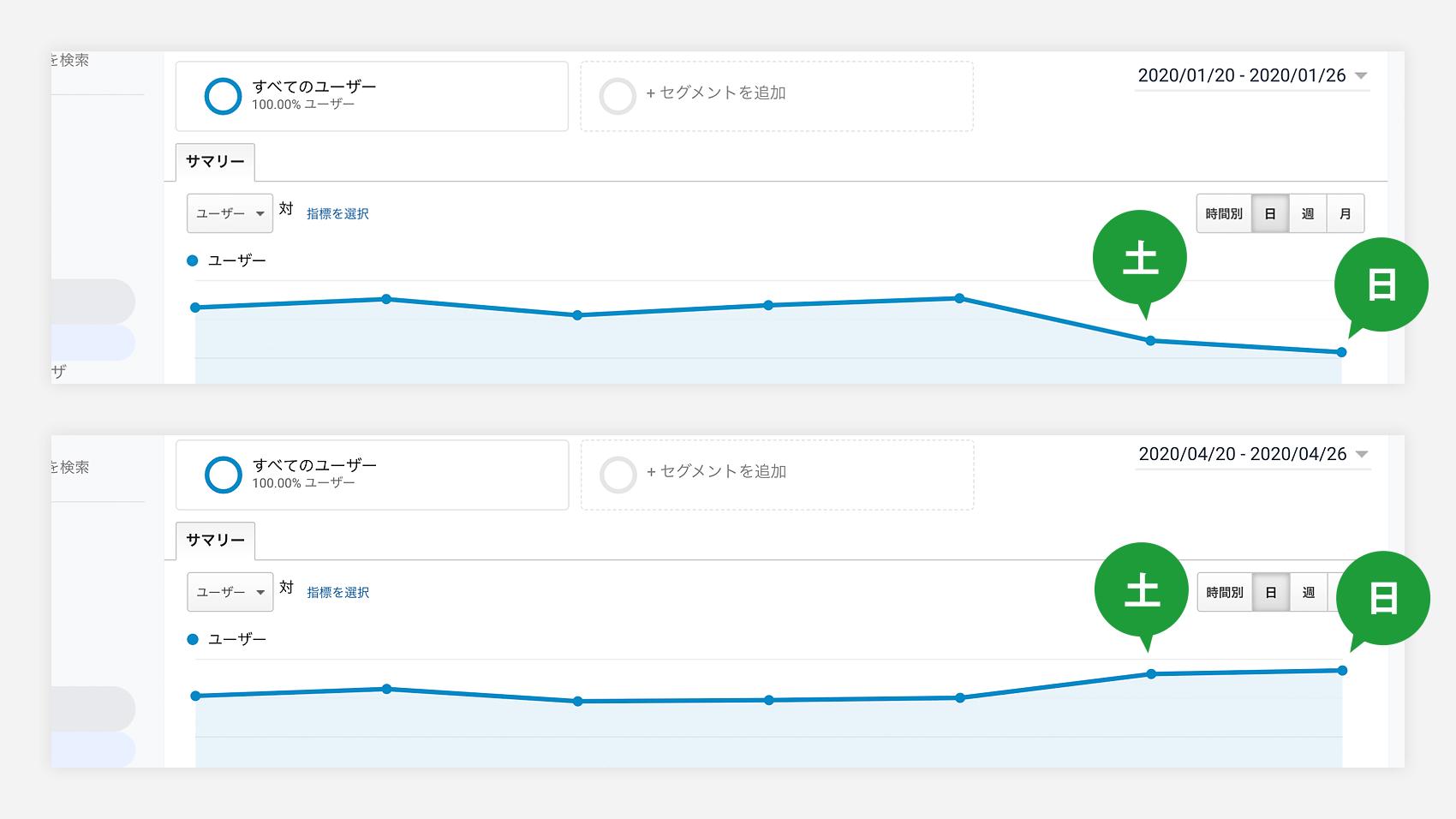 週間アクセス推移比較画像