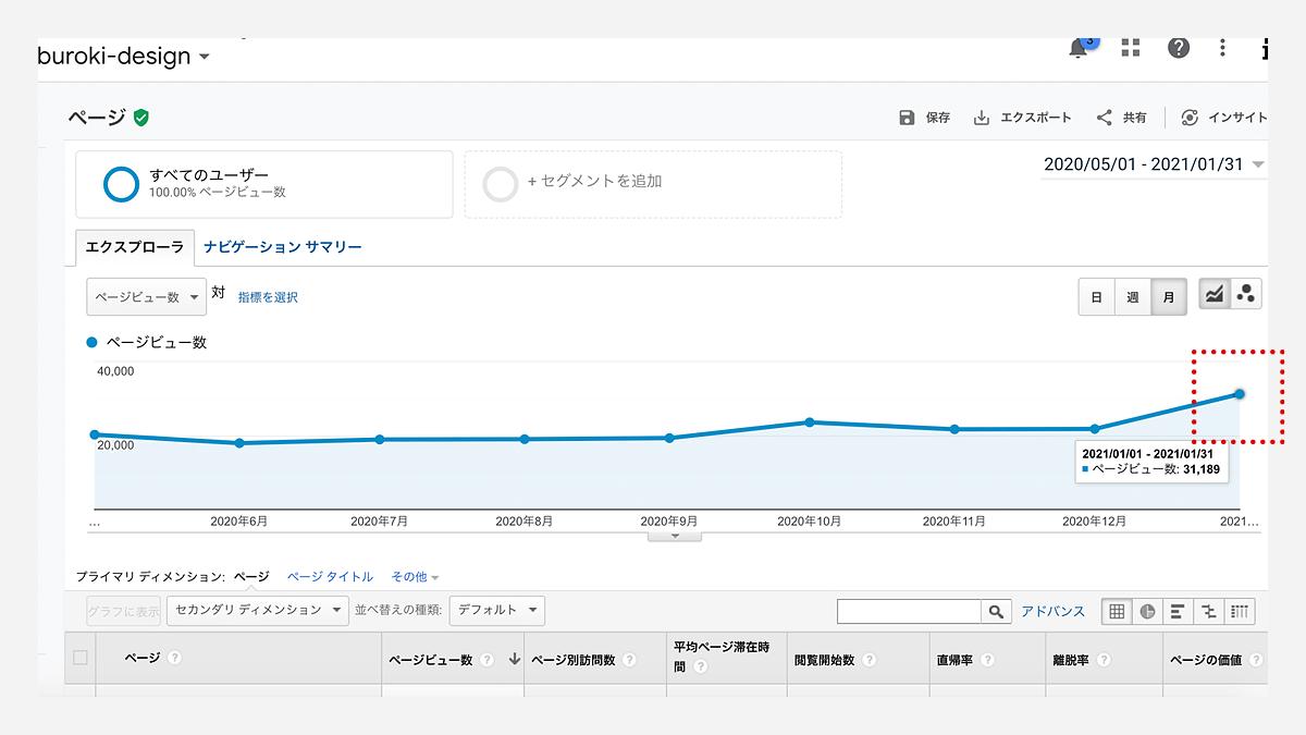 月間PV数推移