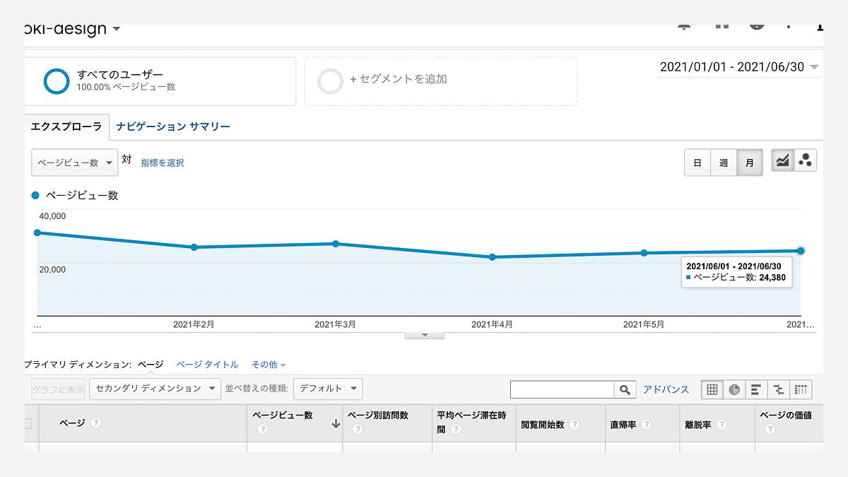2021年1月から6月のPV推移